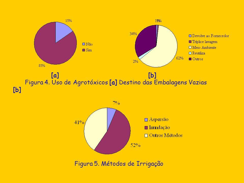 [a] [b]Figura 4.Uso de Agrotóxicos [a] Destino das Embalagens Vazias [b] Figura 5.